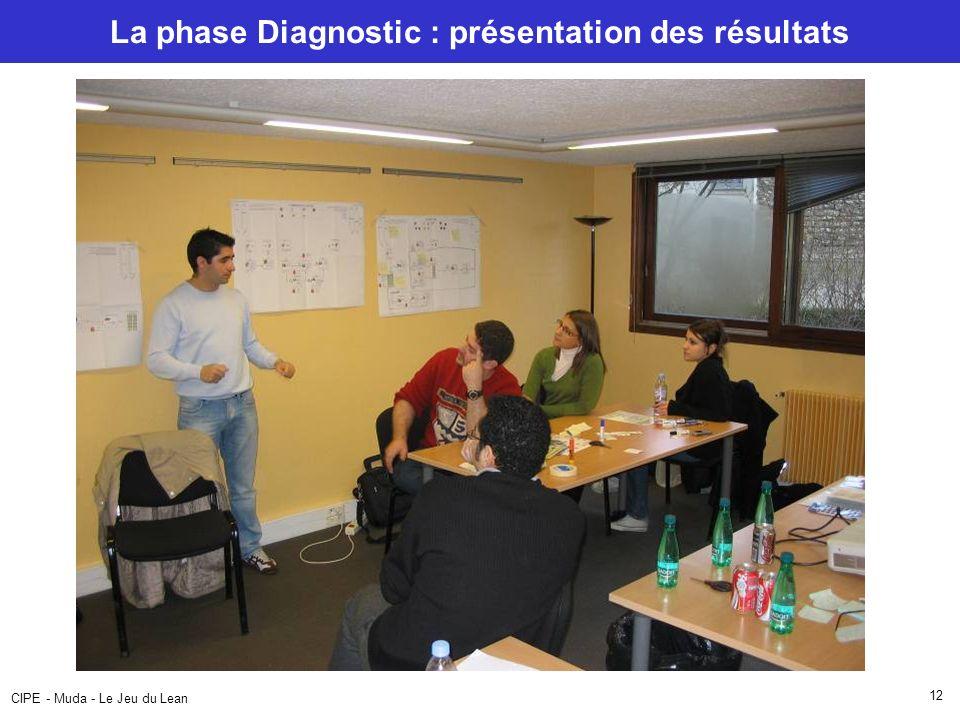 La phase Diagnostic : présentation des résultats