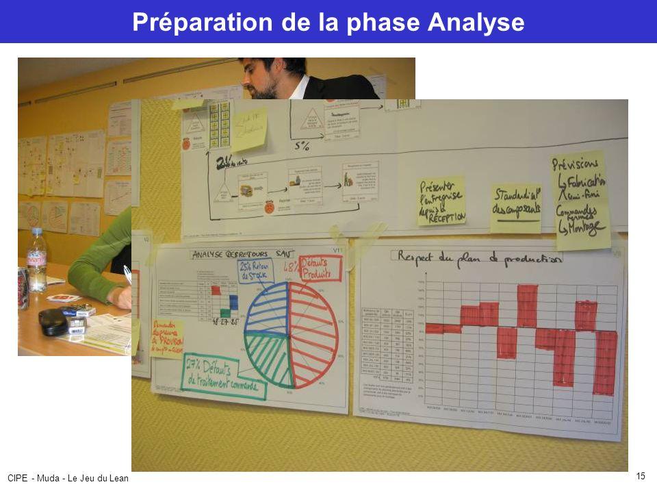Préparation de la phase Analyse