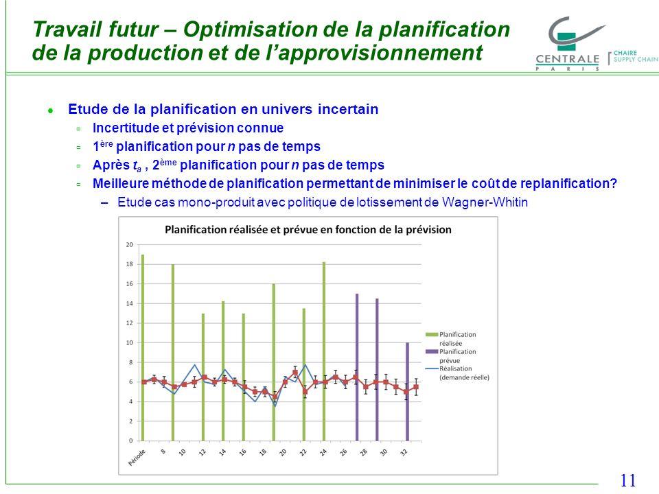 Travail futur – Optimisation de la planification de la production et de l'approvisionnement