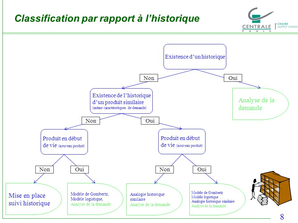 Classification par rapport à l'historique