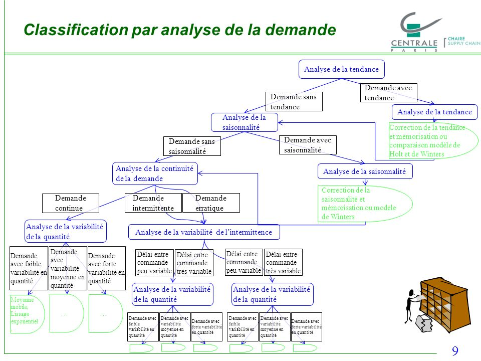 Classification par analyse de la demande