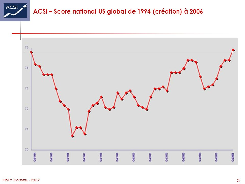 ACSI – Score national US global de 1994 (création) à 2006