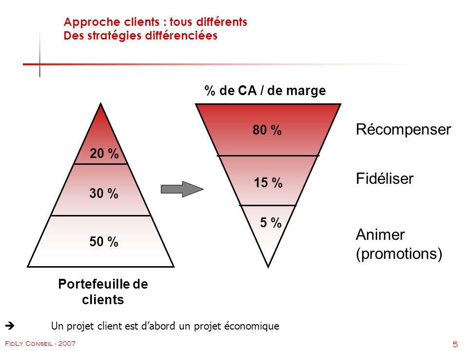 Approche clients : tous différents Des stratégies différenciées