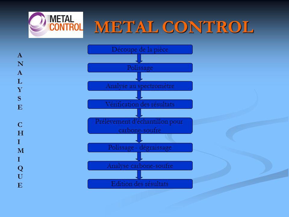 METAL CONTROL Découpe de la pièce A N L Polissage Y S E