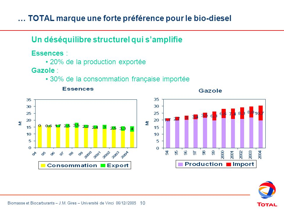 … TOTAL marque une forte préférence pour le bio-diesel