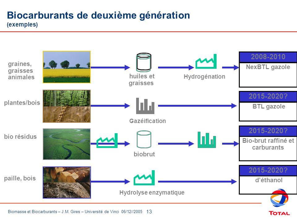 Biocarburants de deuxième génération (exemples)