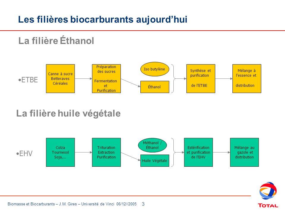 Les filières biocarburants aujourd'hui