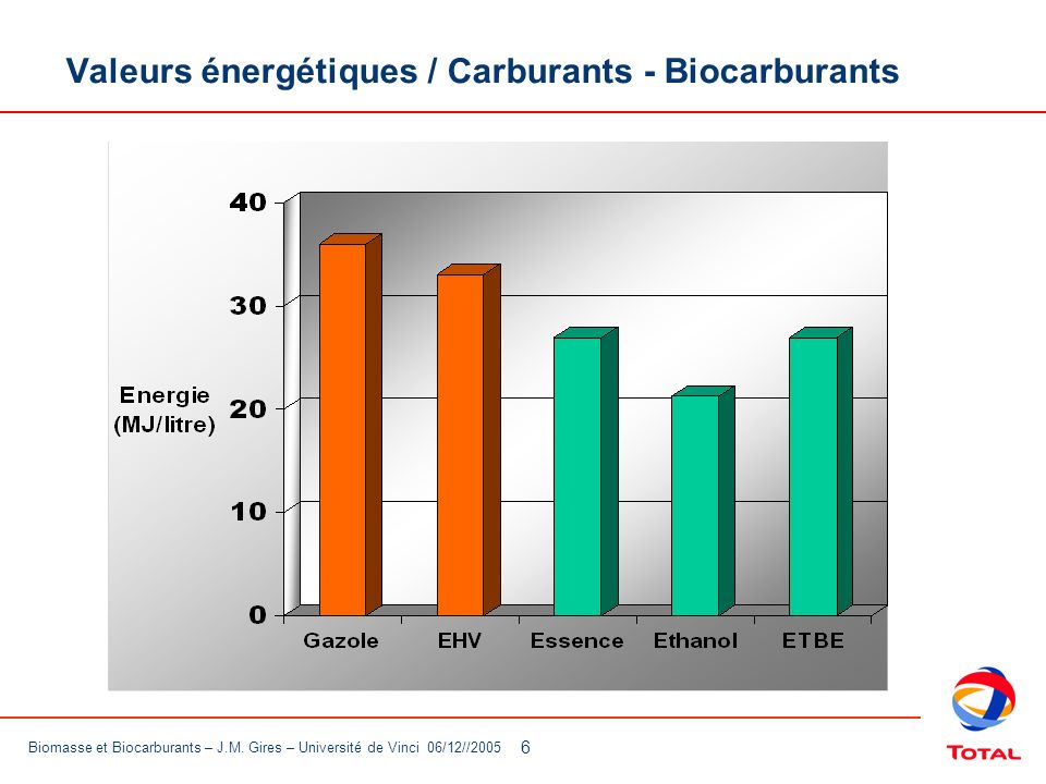 Valeurs énergétiques / Carburants - Biocarburants