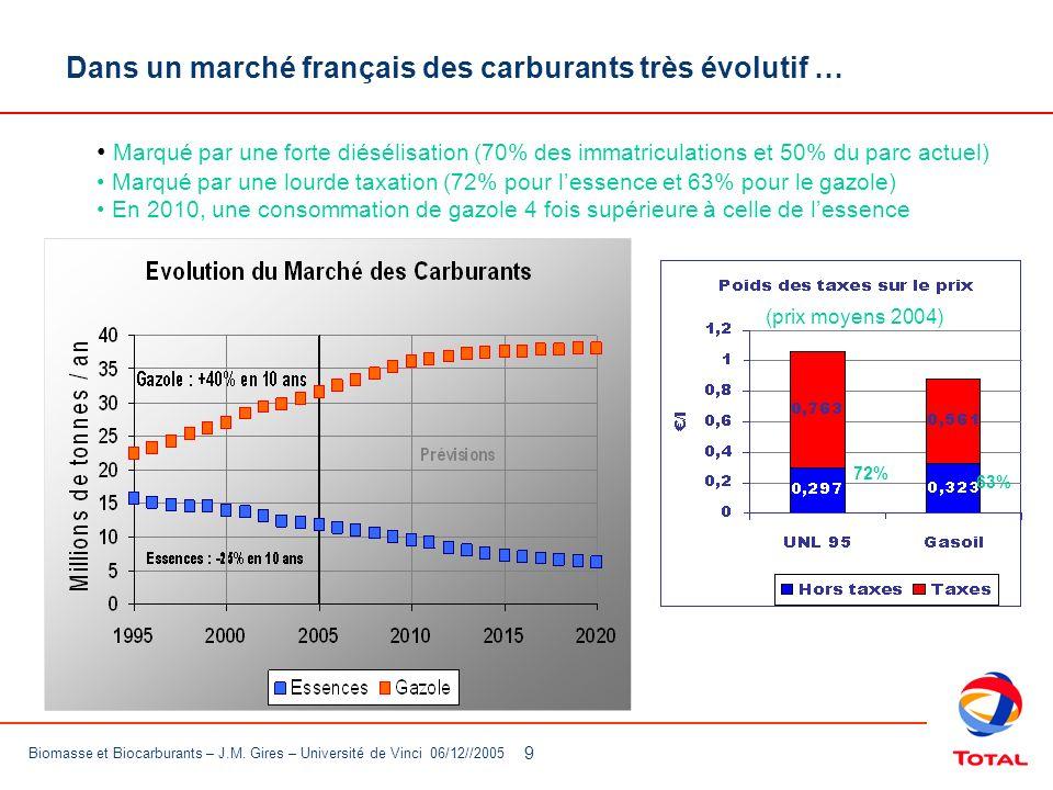 Dans un marché français des carburants très évolutif …