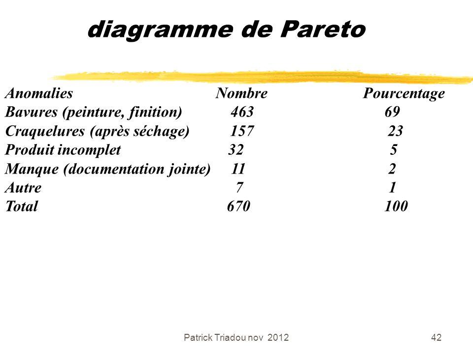 diagramme de Pareto Anomalies Nombre Pourcentage
