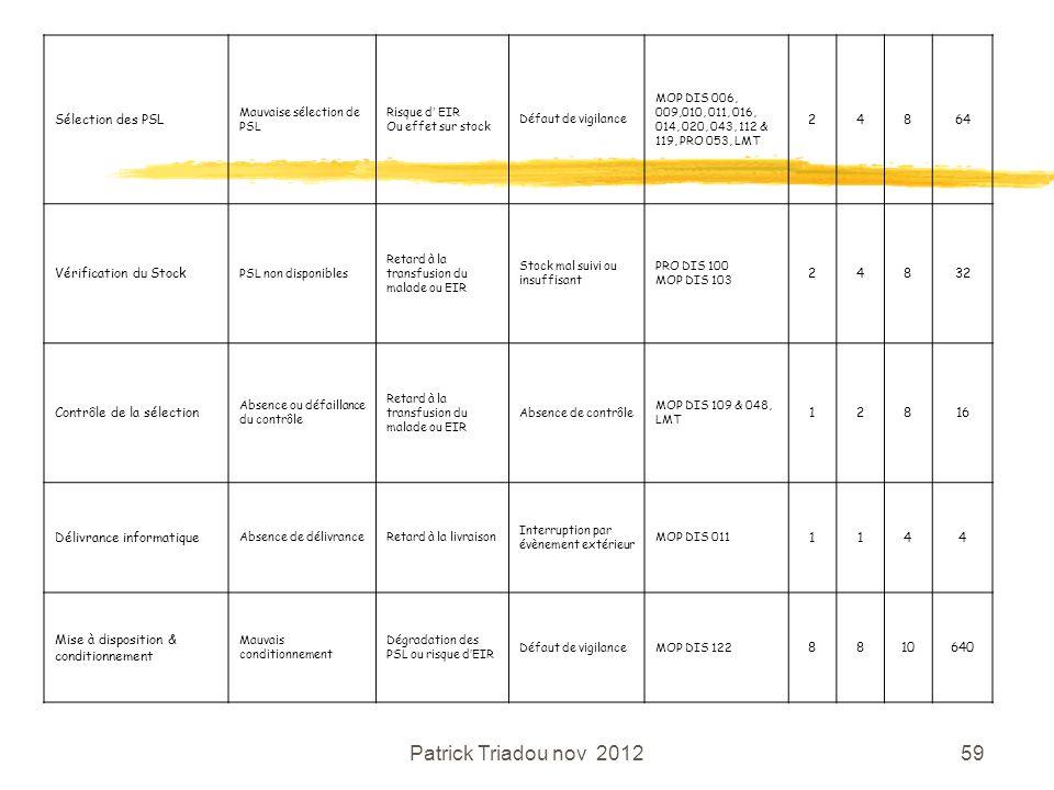 Patrick Triadou nov 2012 Sélection des PSL 2 4 8 64