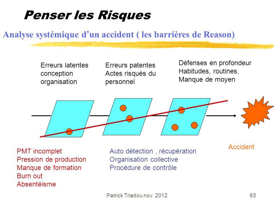 Penser les Risques Analyse systémique d'un accident ( les barrières de Reason) Défenses en profondeur.