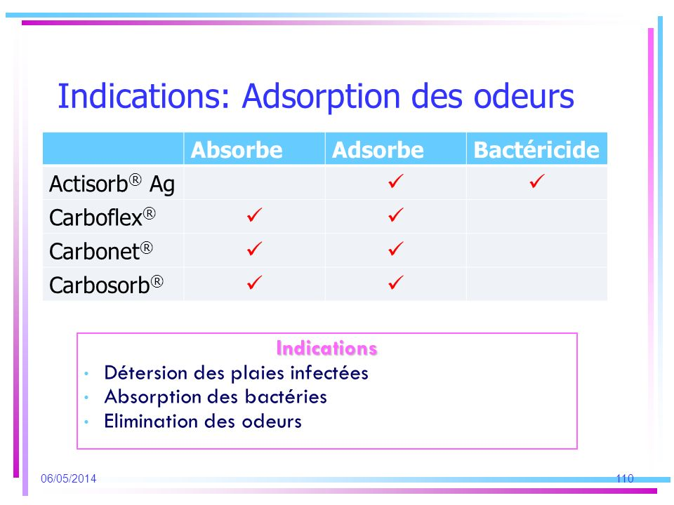 Indications: Adsorption des odeurs