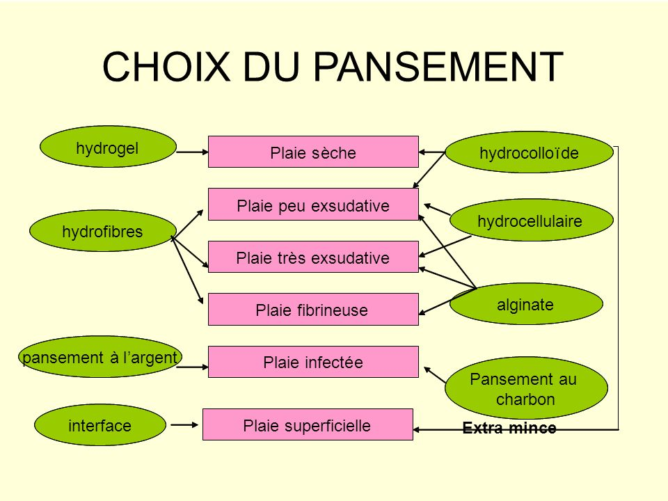 CHOIX DU PANSEMENT hydrogel Plaie s è che hydrocollo ï de