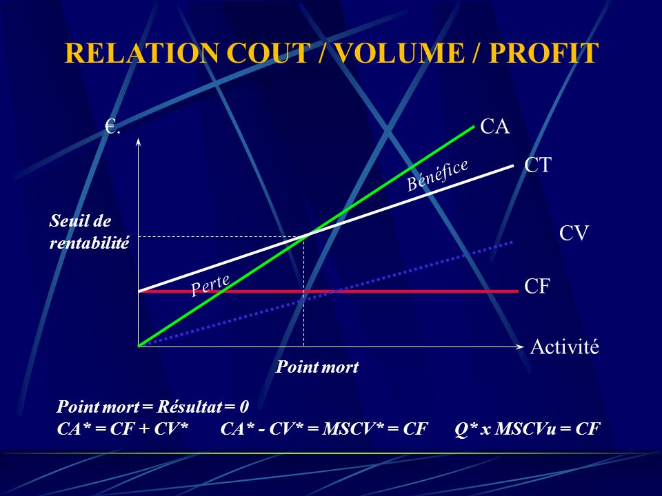 RELATION COUT / VOLUME / PROFIT