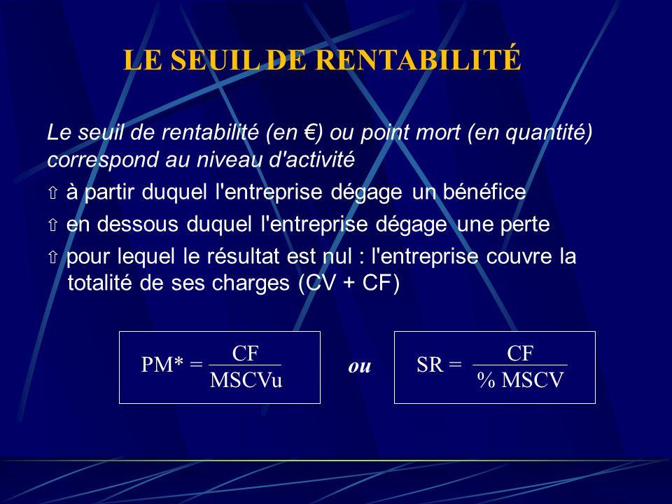 LE SEUIL DE RENTABILITÉ