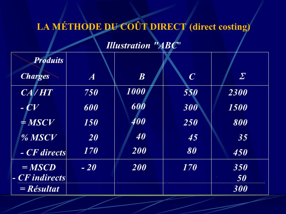 LA MÉTHODE DU COÛT DIRECT (direct costing)