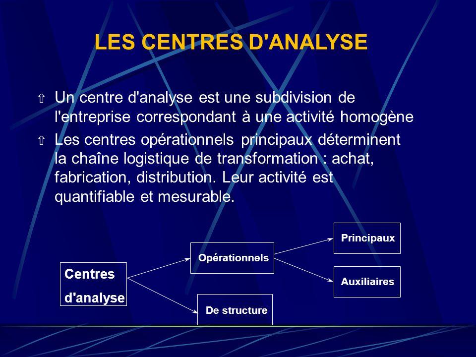 LES CENTRES D ANALYSE Un centre d analyse est une subdivision de l entreprise correspondant à une activité homogène.