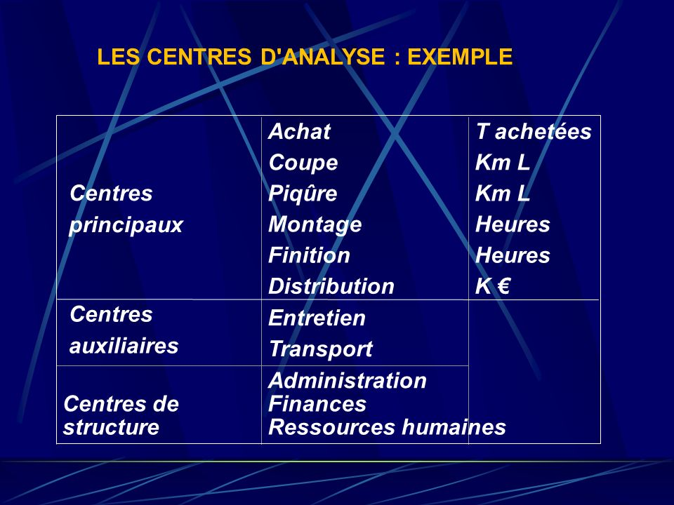 LES CENTRES D ANALYSE : EXEMPLE