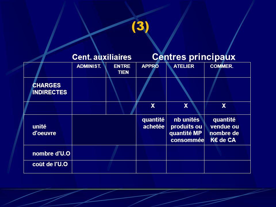 (3) Cent. auxiliaires Centres principaux CHARGES INDIRECTES X X X