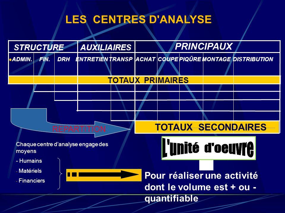LES CENTRES D ANALYSE PRINCIPAUX TOTAUX SECONDAIRES
