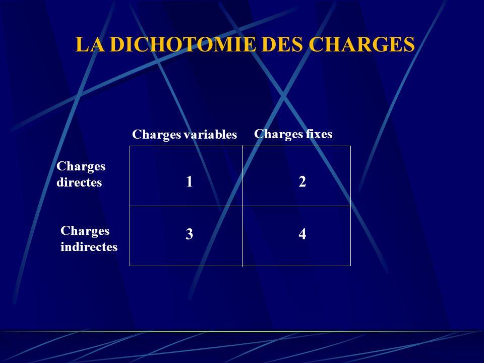 LA DICHOTOMIE DES CHARGES