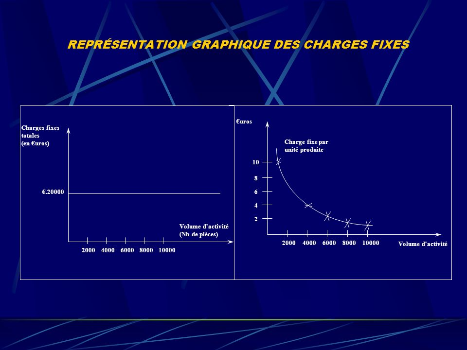 REPRÉSENTATION GRAPHIQUE DES CHARGES FIXES