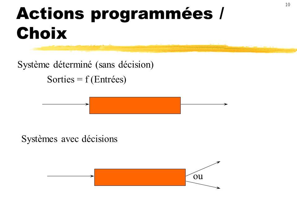 Actions programmées / Choix