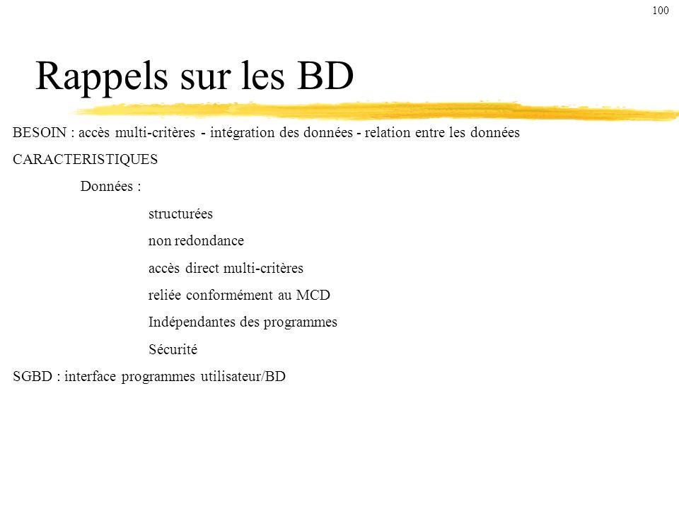 100 Rappels sur les BD. BESOIN : accès multi-critères - intégration des données - relation entre les données.