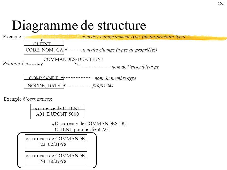 Diagramme de structure