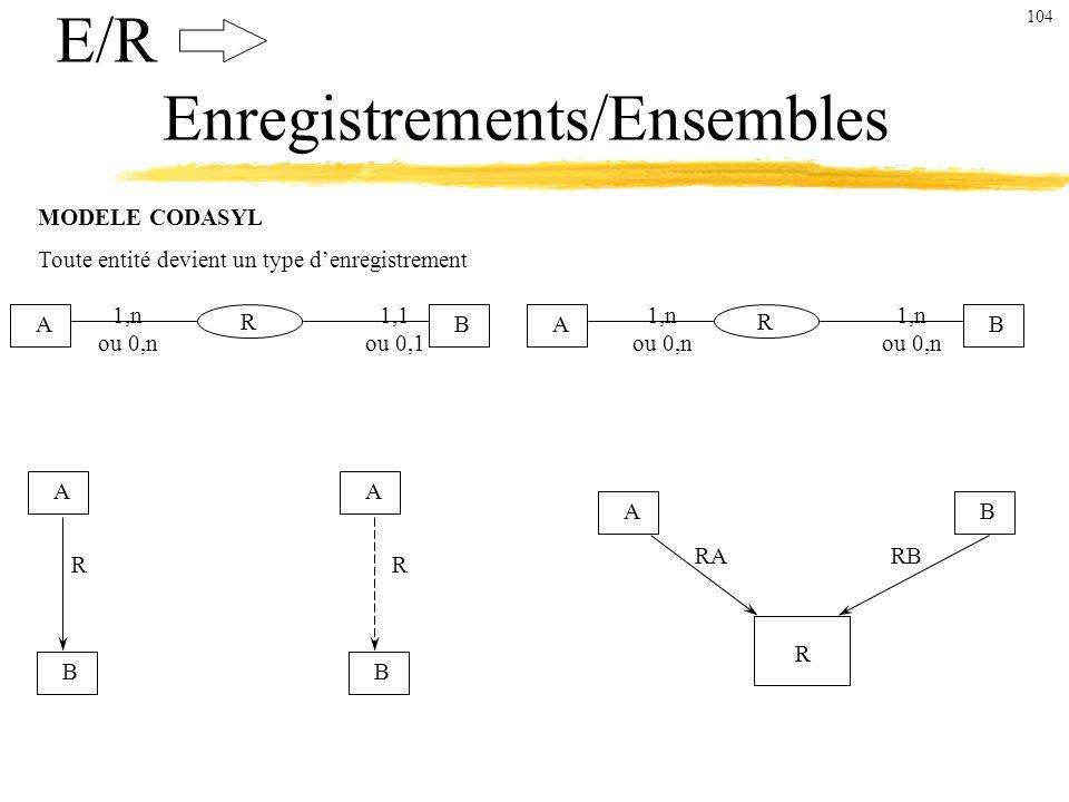 E/R Enregistrements/Ensembles