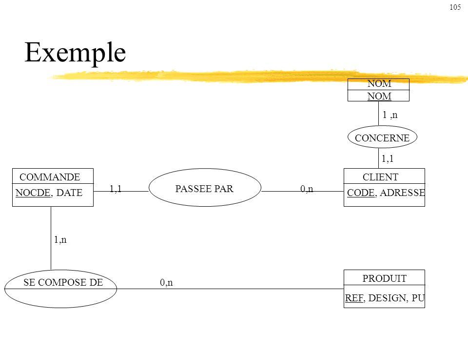 Exemple NOM NOM 1 ,n CONCERNE 1,1 COMMANDE CLIENT 1,1 PASSEE PAR 0,n