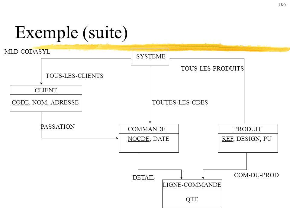 Exemple (suite) MLD CODASYL SYSTEME TOUS-LES-PRODUITS TOUS-LES-CLIENTS