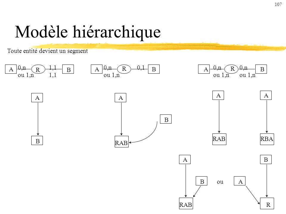 Modèle hiérarchique Toute entité devient un segment A 0,n ou 1,n 1,1