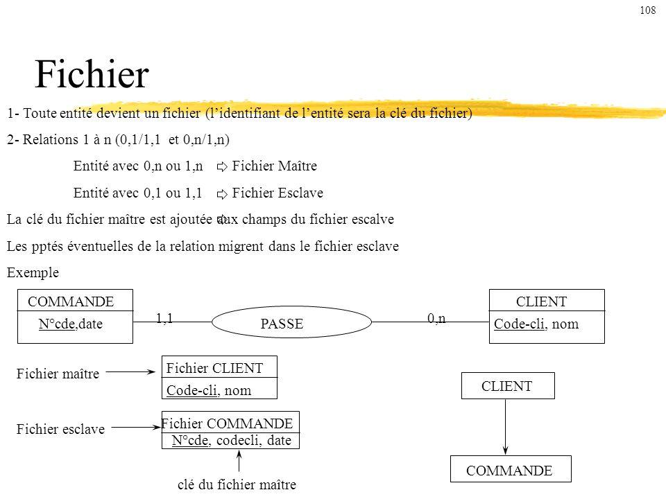 108 Fichier. 1- Toute entité devient un fichier (l'identifiant de l'entité sera la clé du fichier)