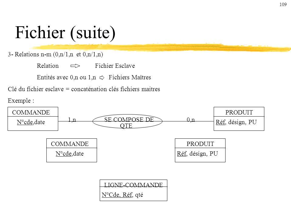 Fichier (suite) 3- Relations n-m (0,n/1,n et 0,n/1,n)