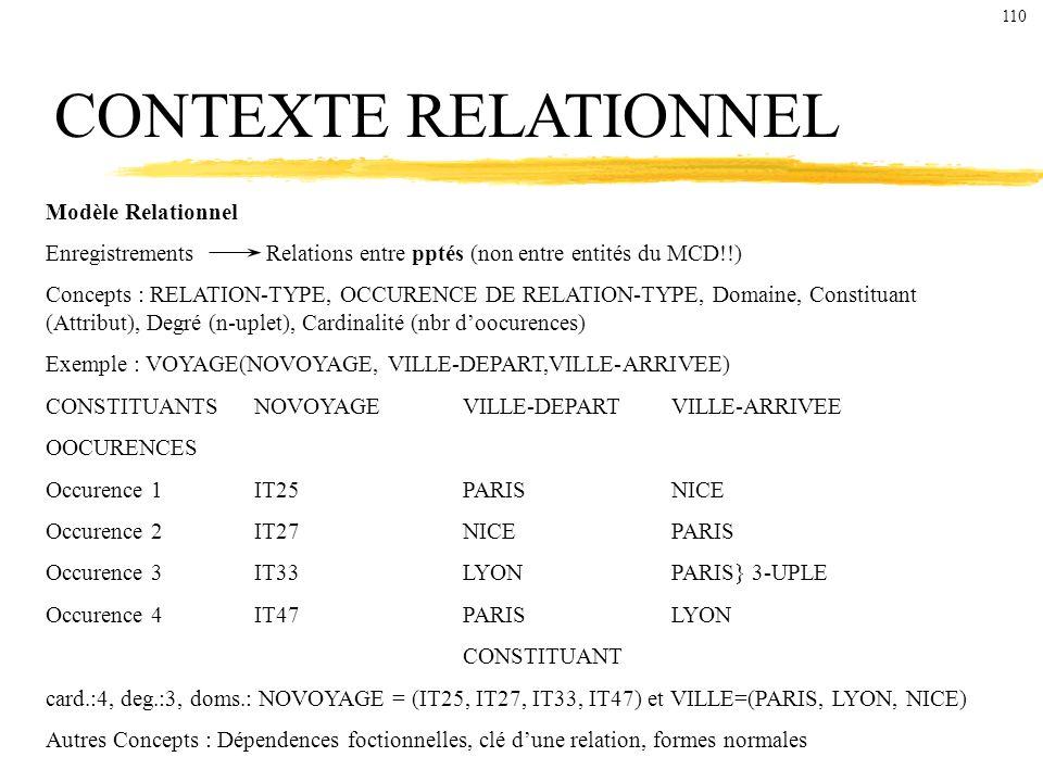CONTEXTE RELATIONNEL Modèle Relationnel