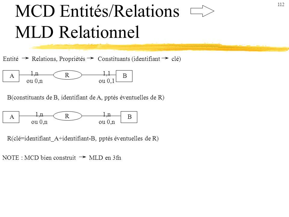 MCD Entités/Relations MLD Relationnel