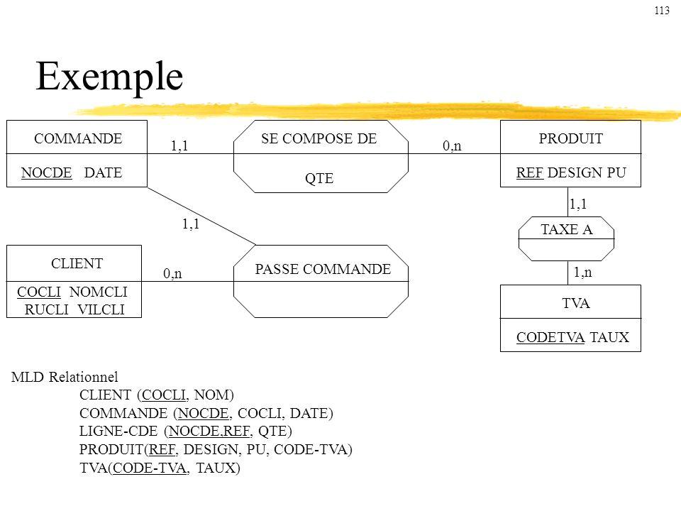 Exemple COMMANDE SE COMPOSE DE PRODUIT 1,1 0,n NOCDE DATE