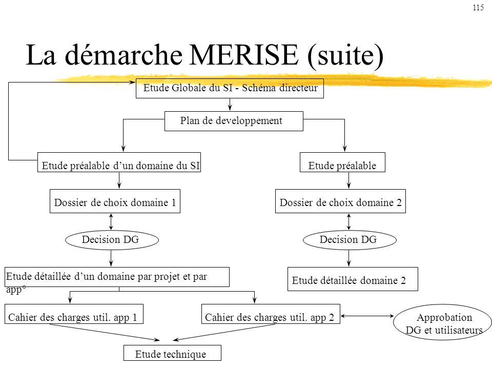 La démarche MERISE (suite)