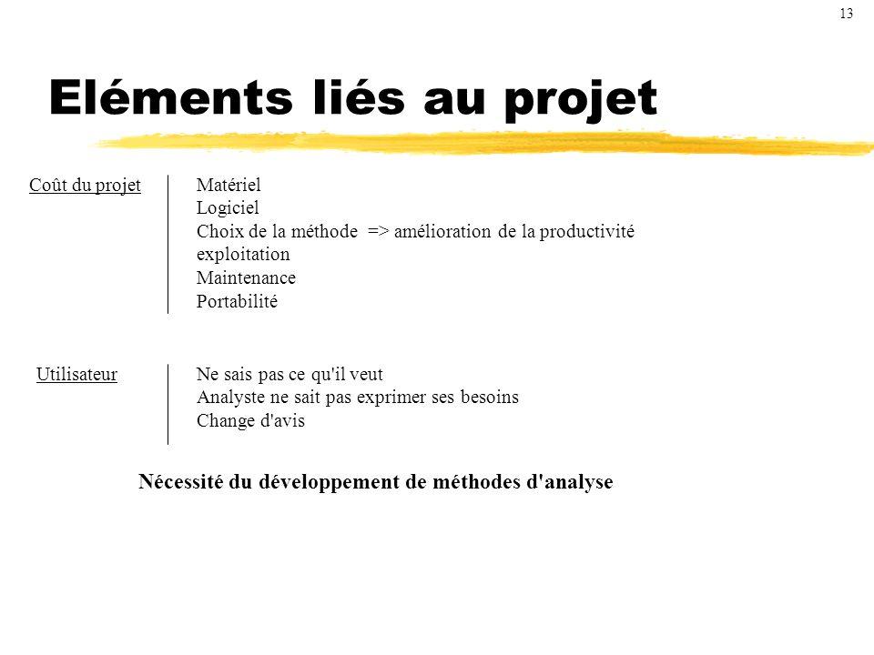 Eléments liés au projet
