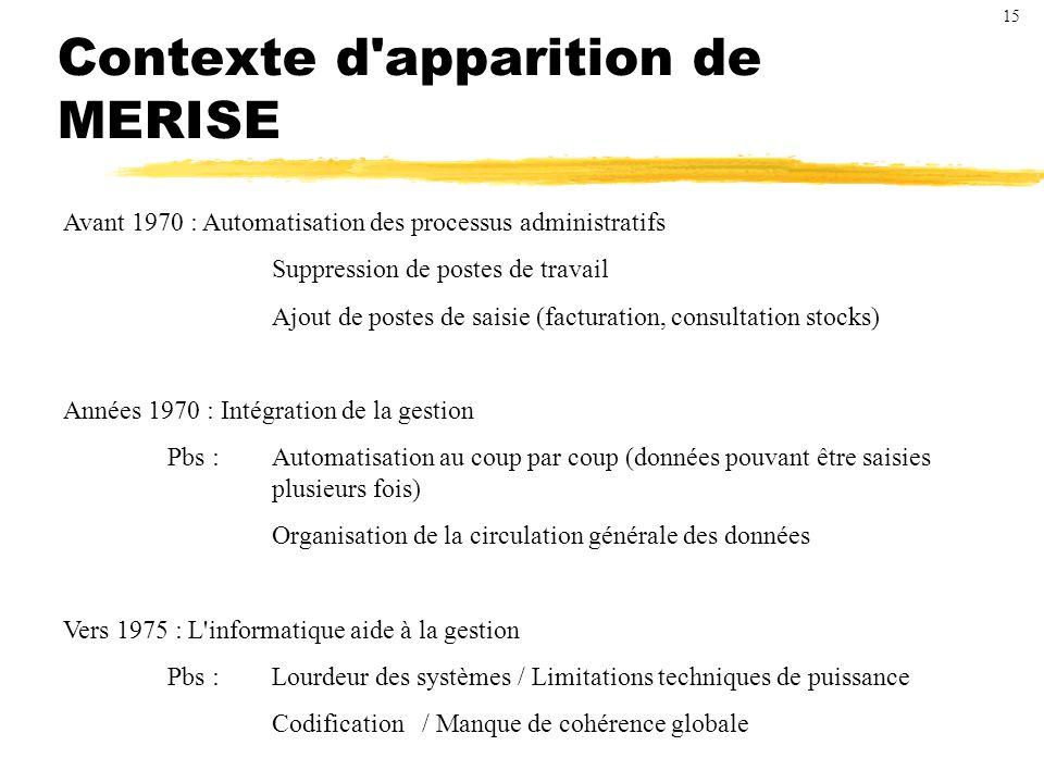 Contexte d apparition de MERISE