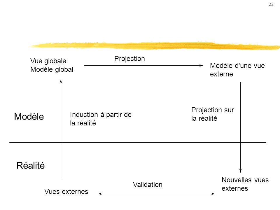 Modèle Réalité Projection Vue globale Modèle global Modèle d une vue
