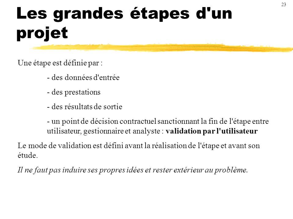 Les grandes étapes d un projet