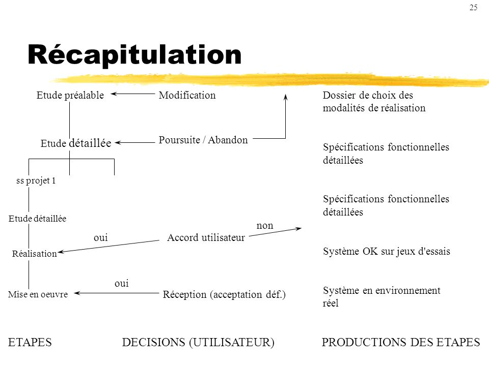 Récapitulation ETAPES DECISIONS (UTILISATEUR) PRODUCTIONS DES ETAPES