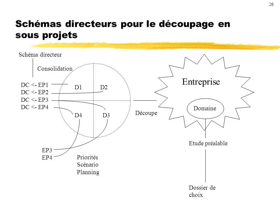 Schémas directeurs pour le découpage en sous projets