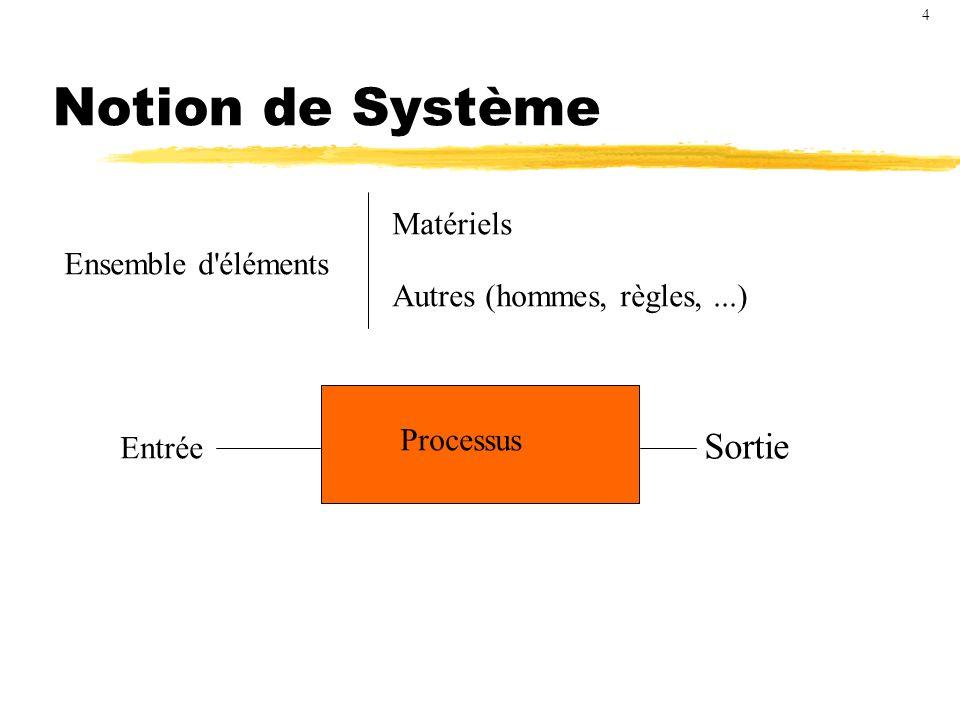 Notion de Système Sortie Matériels Ensemble d éléments