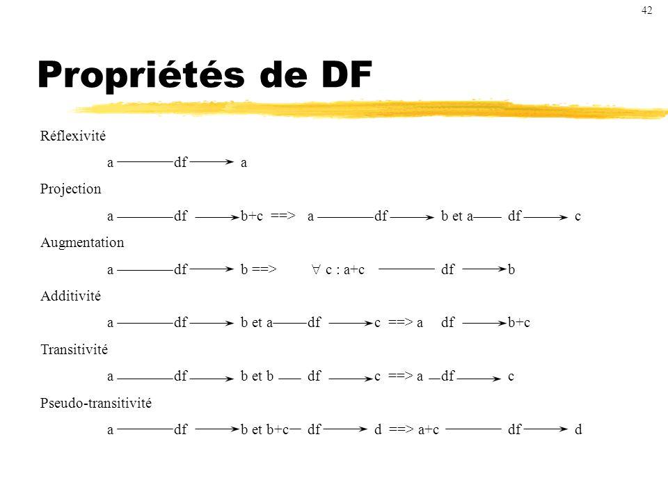 Propriétés de DF Réflexivité a df a Projection