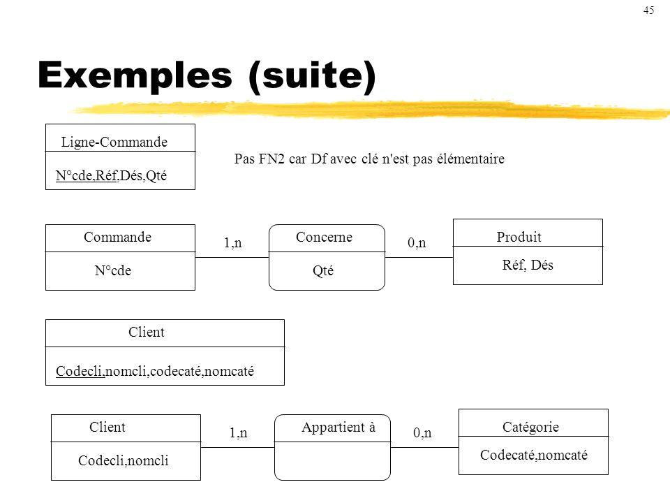 Exemples (suite) Ligne-Commande N°cde,Réf,Dés,Qté