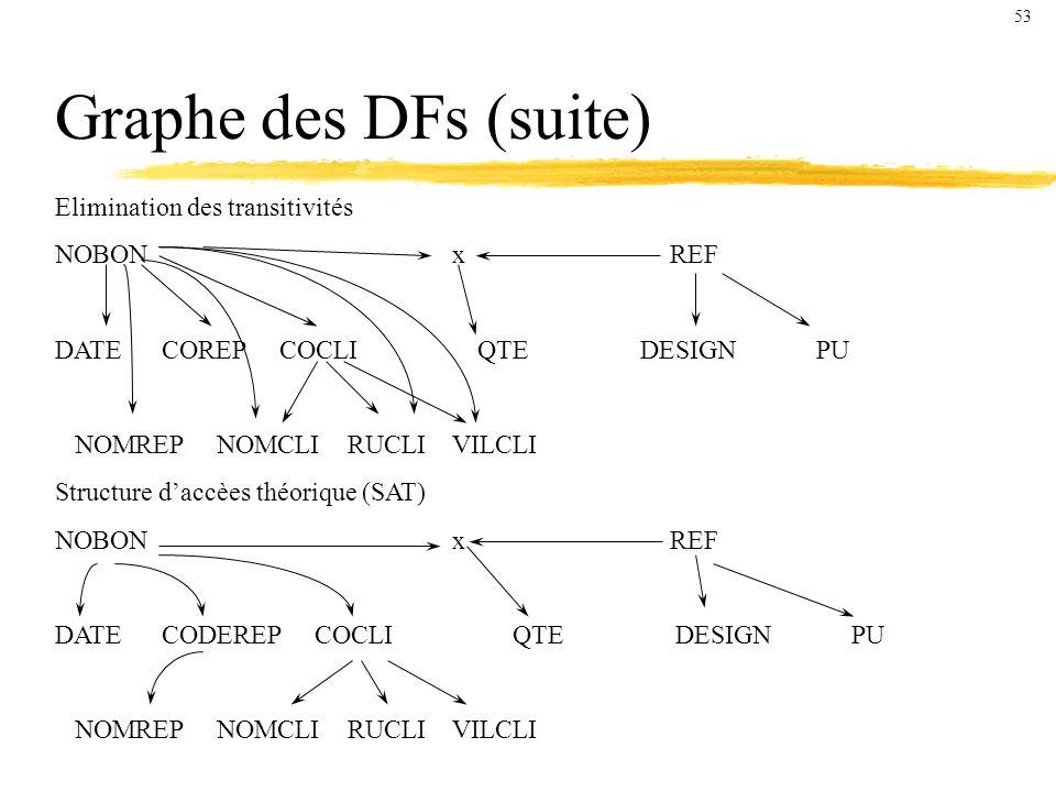Graphe des DFs (suite) Elimination des transitivités NOBON x REF